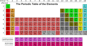 The Periodic Table Is Now 150 Years Old News Version